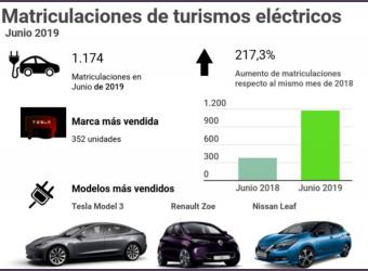 vehiculos electricos matriculaciones