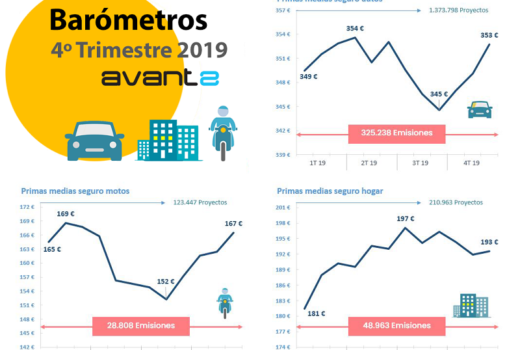 Infografía-Barómetro-Avant2-4T19-