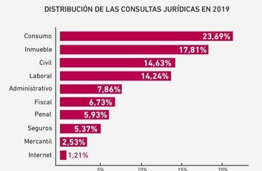 Cae con fuerza el número de consultas sobre Seguros que recibió Legálitas en 2019