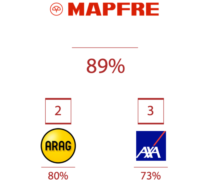 marpfre ranking